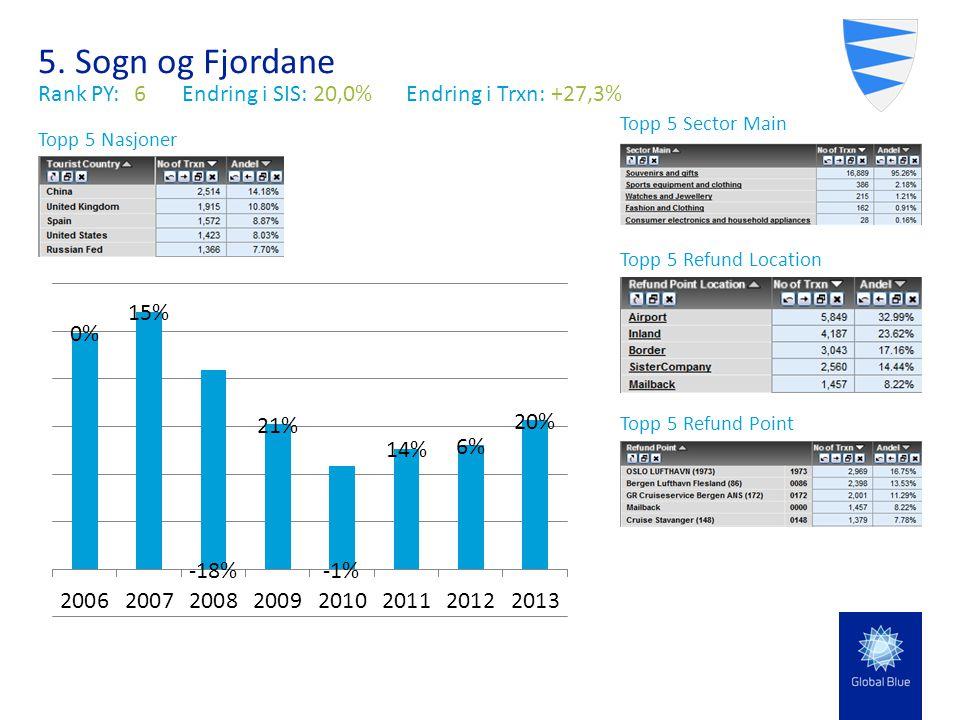 5. Sogn og Fjordane Rank PY:6Endring i SIS: 20,0% Endring i Trxn: +27,3% Topp 5 Sector Main Topp 5 Nasjoner Topp 5 Refund Location Topp 5 Refund Point