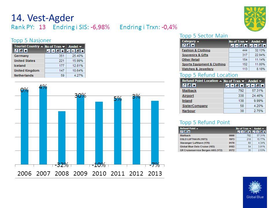 14. Vest-Agder Rank PY:13Endring i SIS: -6,98% Endring i Trxn: -0,4% Topp 5 Sector Main Topp 5 Nasjoner Topp 5 Refund Location Topp 5 Refund Point