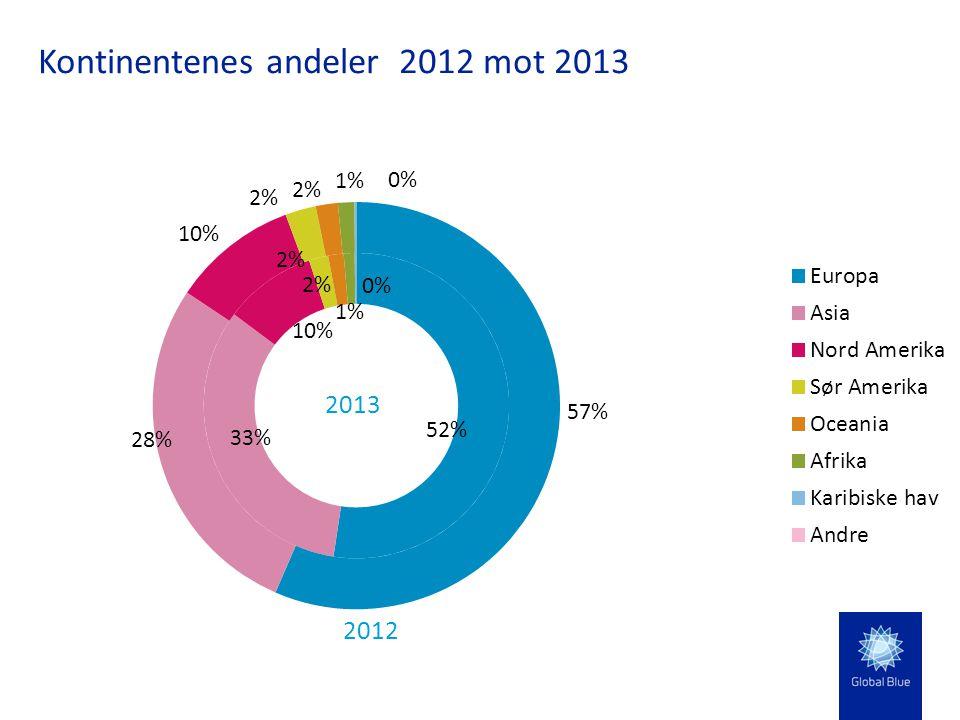Kontinentenes andeler 2012 mot 2013