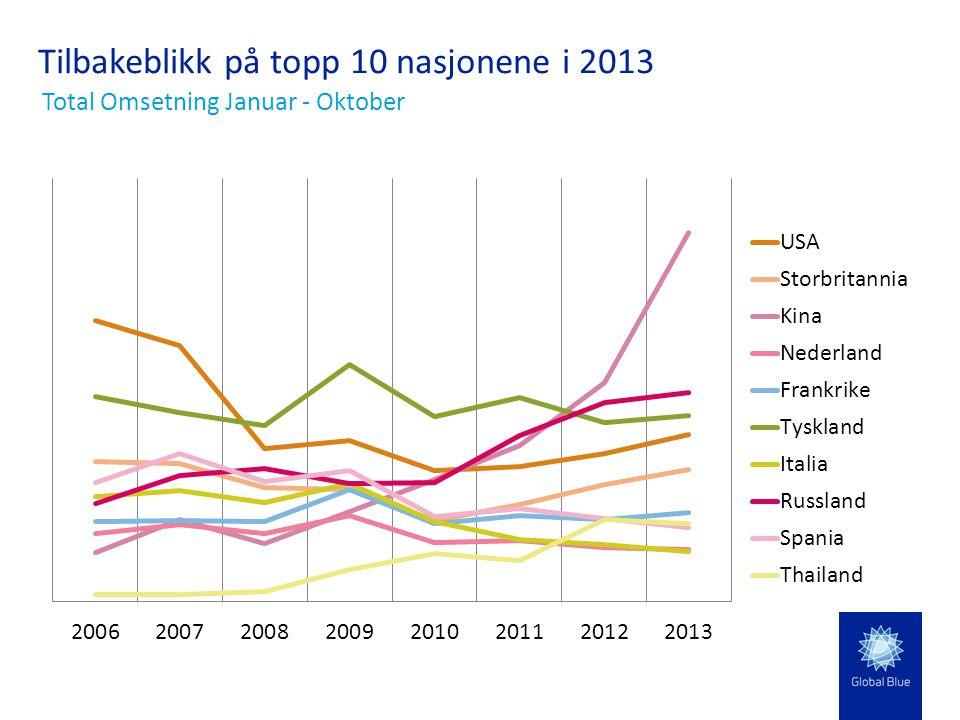 Tilbakeblikk på topp 10 nasjonene i 2013 Total Omsetning Januar - Oktober