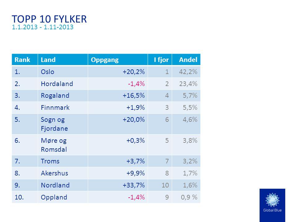 TOPP 10 FYLKER 1.1.2013 - 1.11-2013 RankLandOppgangI fjorAndel 1.Oslo+20,2%142,2% 2.Hordaland-1,4%223,4% 3.Rogaland+16,5%45,7% 4.Finnmark+1,9%35,5% 5.