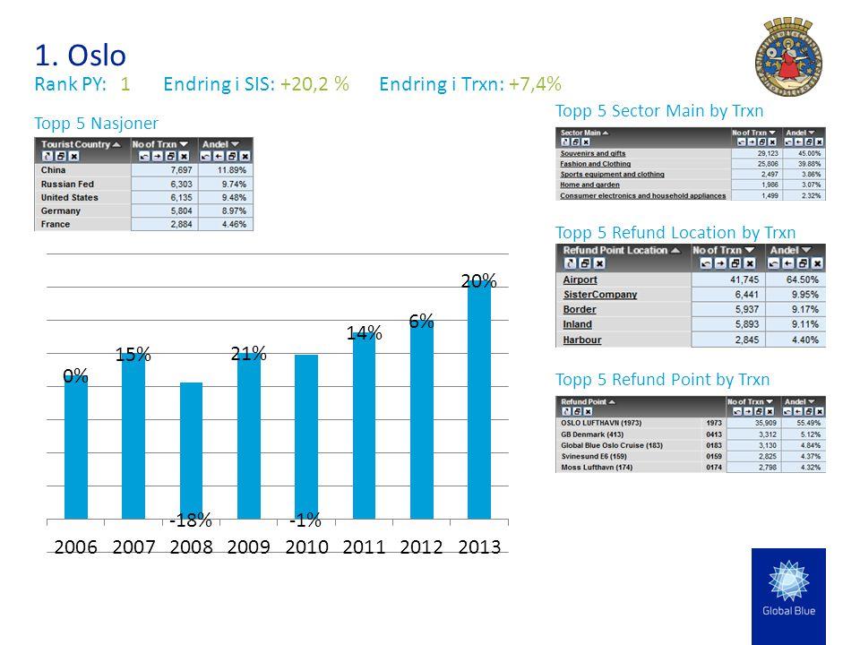1. Oslo Rank PY:1Endring i SIS: +20,2 % Endring i Trxn: +7,4% Topp 5 Sector Main by Trxn Topp 5 Nasjoner Topp 5 Refund Location by Trxn Topp 5 Refund