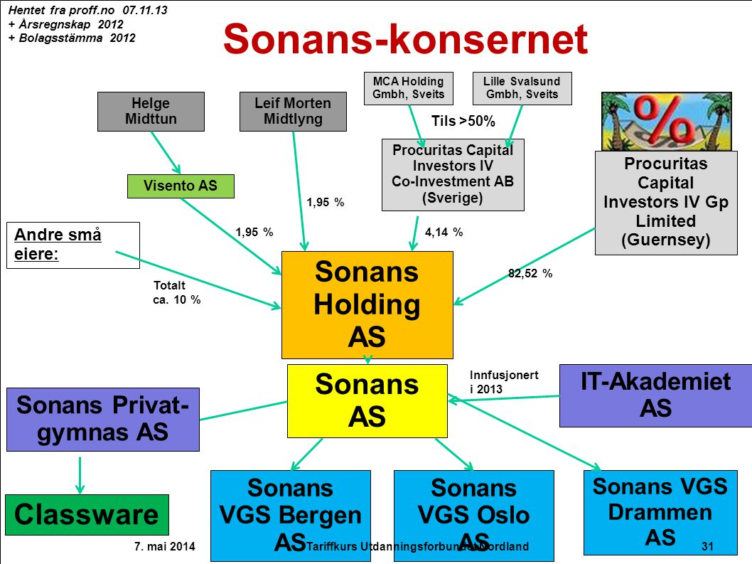Sonans AS Sonans Holding AS Sonans VGS Drammen AS Sonans VGS Oslo AS Sonans VGS Bergen AS Sonans Privat- gymnas AS Classware IT-Akademiet AS Innfusjon