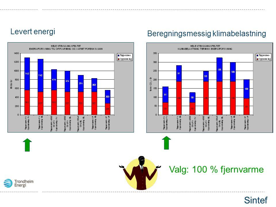 Levert energi Beregningsmessig klimabelastning Valg: 100 % fjernvarme Sintef