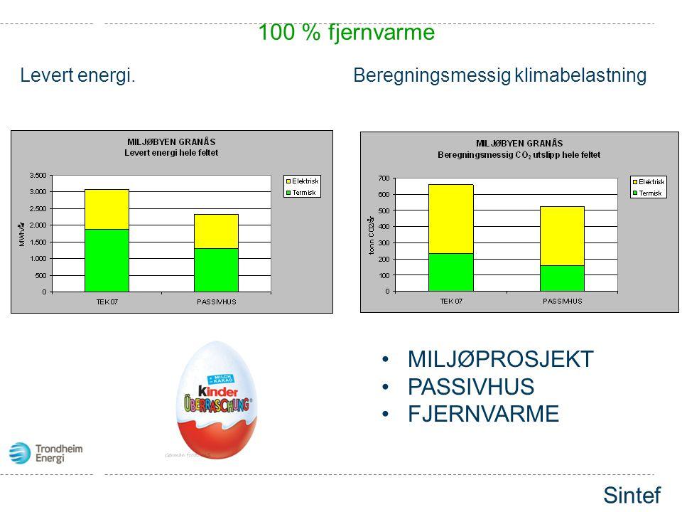 Levert energi.Beregningsmessig klimabelastning •MILJØPROSJEKT •PASSIVHUS •FJERNVARME 100 % fjernvarme Sintef