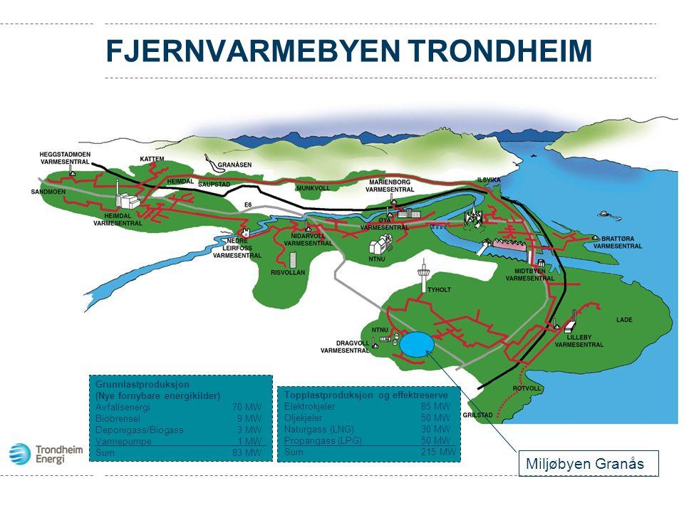 FJERNVARMEBYEN TRONDHEIM Grunnlastproduksjon (Nye fornybare energikilder) Avfallsenergi70 MW Biobrensel 9 MW Deponigass/Biogass 3 MW Varmepumpe 1 MW S