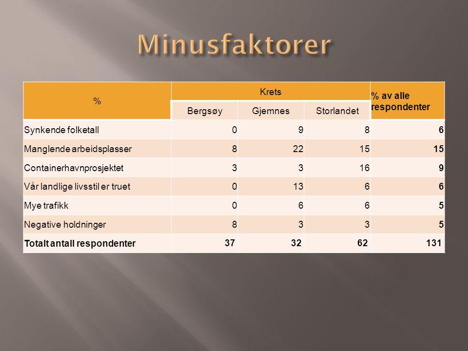 % Krets % av alle respondenter BergsøyGjemnesStorlandet Synkende folketall0986 Manglende arbeidsplasser82215 Containerhavnprosjektet33169 Vår landlige livsstil er truet01366 Mye trafikk0665 Negative holdninger8335 Totalt antall respondenter 373262131