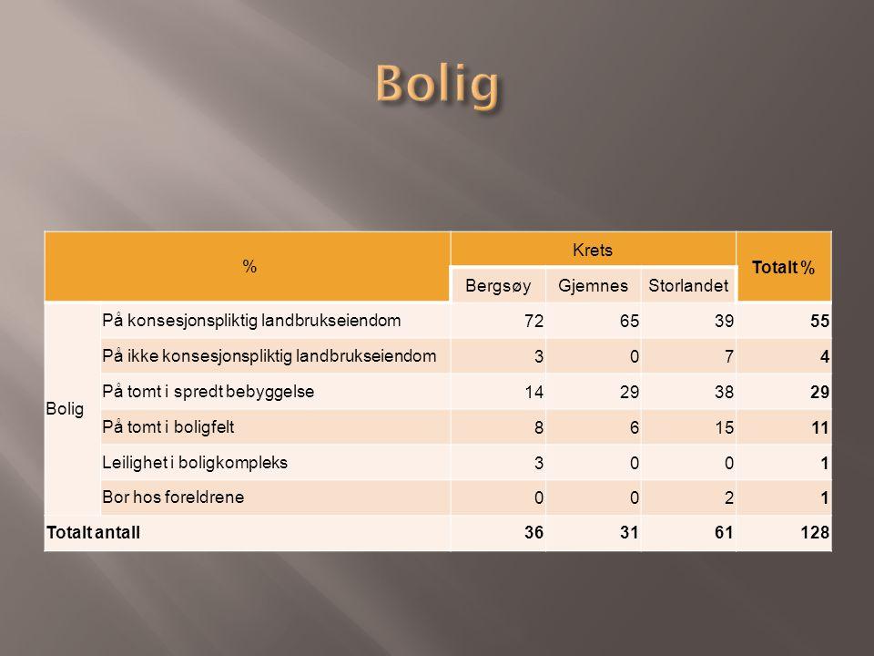% Krets Totalt % BergsøyGjemnesStorlandet Bolig På konsesjonspliktig landbrukseiendom72653955 På ikke konsesjonspliktig landbrukseiendom3074 På tomt i