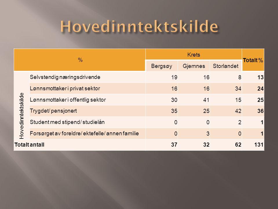% Krets Totalt % BergsøyGjemnesStorlandet Hovedinntektskilde Selvstendig næringsdrivende1916813 Lønnsmottaker i privat sektor16 3424 Lønnsmottaker i o