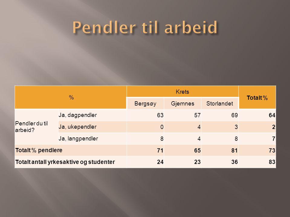 % Krets Totalt % BergsøyGjemnesStorlandet Pendler du til arbeid? Ja, dagpendler63576964 Ja, ukependler0432 Ja, langpendler8487 Totalt % pendlere716581