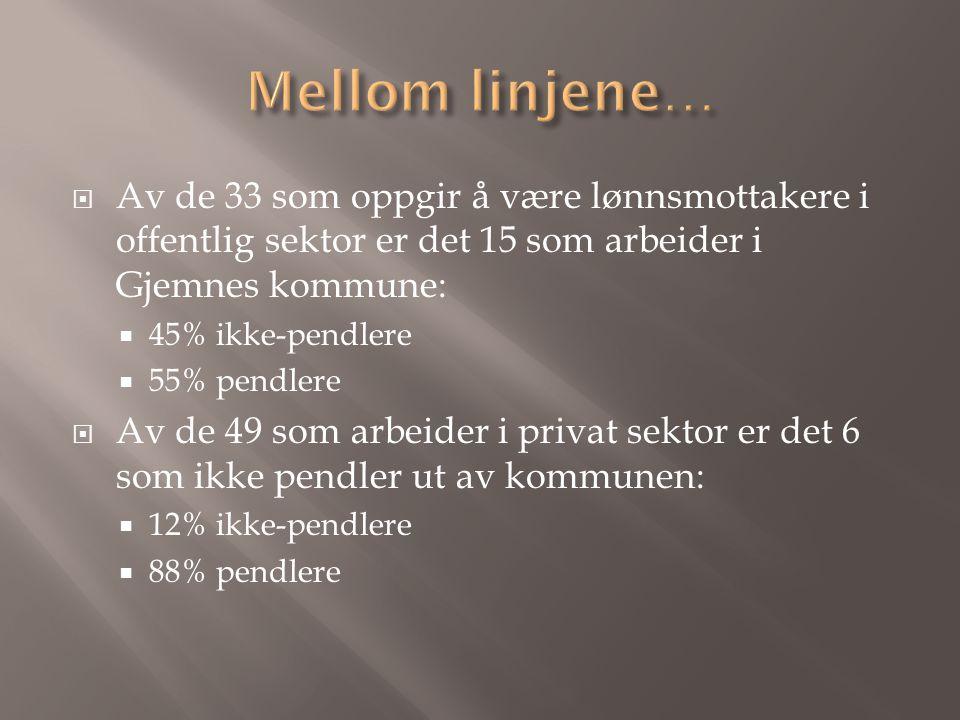  Av de 33 som oppgir å være lønnsmottakere i offentlig sektor er det 15 som arbeider i Gjemnes kommune:  45% ikke-pendlere  55% pendlere  Av de 49 som arbeider i privat sektor er det 6 som ikke pendler ut av kommunen:  12% ikke-pendlere  88% pendlere