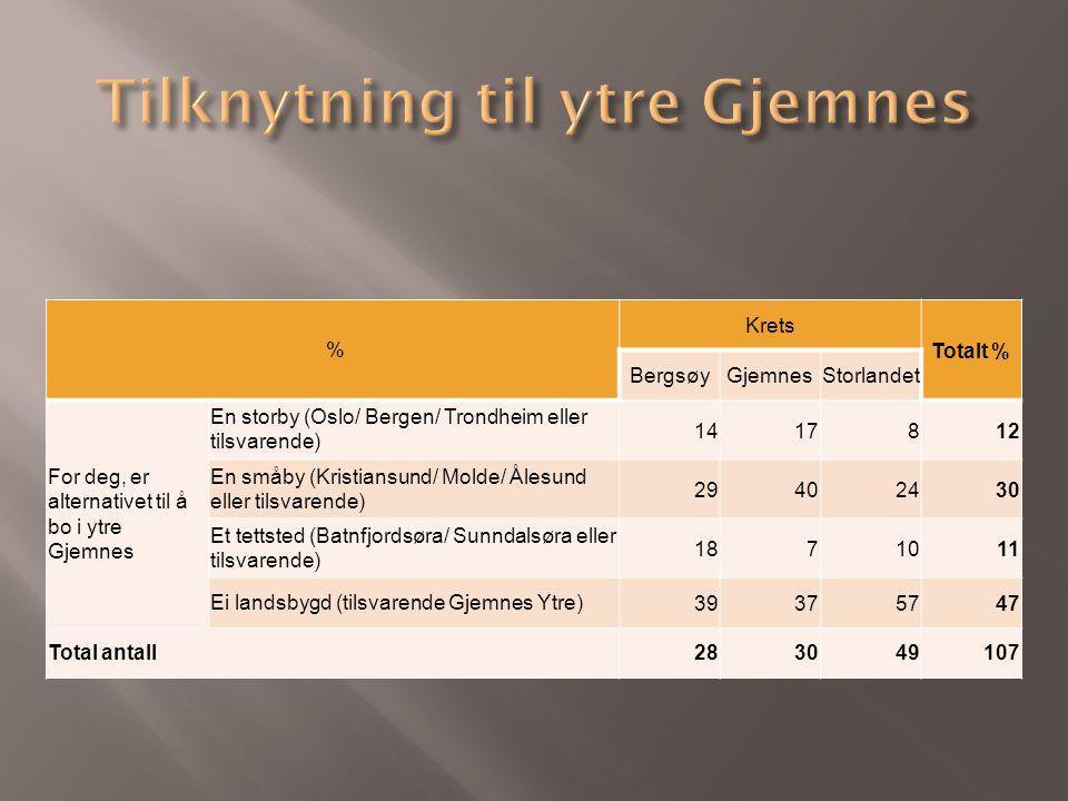 % Krets Totalt % BergsøyGjemnesStorlandet For deg, er alternativet til å bo i ytre Gjemnes En storby (Oslo/ Bergen/ Trondheim eller tilsvarende) 1417812 En småby (Kristiansund/ Molde/ Ålesund eller tilsvarende) 29402430 Et tettsted (Batnfjordsøra/ Sunndalsøra eller tilsvarende) 1871011 Ei landsbygd (tilsvarende Gjemnes Ytre)39375747 Total antall283049107