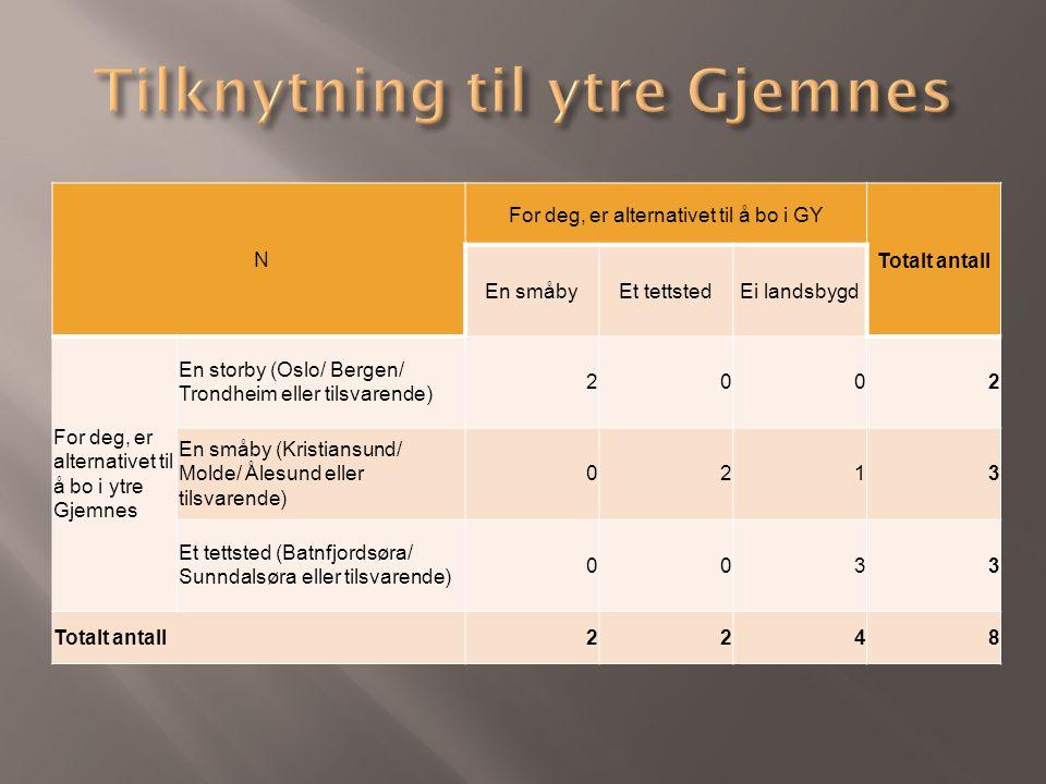N For deg, er alternativet til å bo i GY Totalt antall En småbyEt tettstedEi landsbygd For deg, er alternativet til å bo i ytre Gjemnes En storby (Oslo/ Bergen/ Trondheim eller tilsvarende) 2002 En småby (Kristiansund/ Molde/ Ålesund eller tilsvarende) 0213 Et tettsted (Batnfjordsøra/ Sunndalsøra eller tilsvarende) 0033 Totalt antall2248
