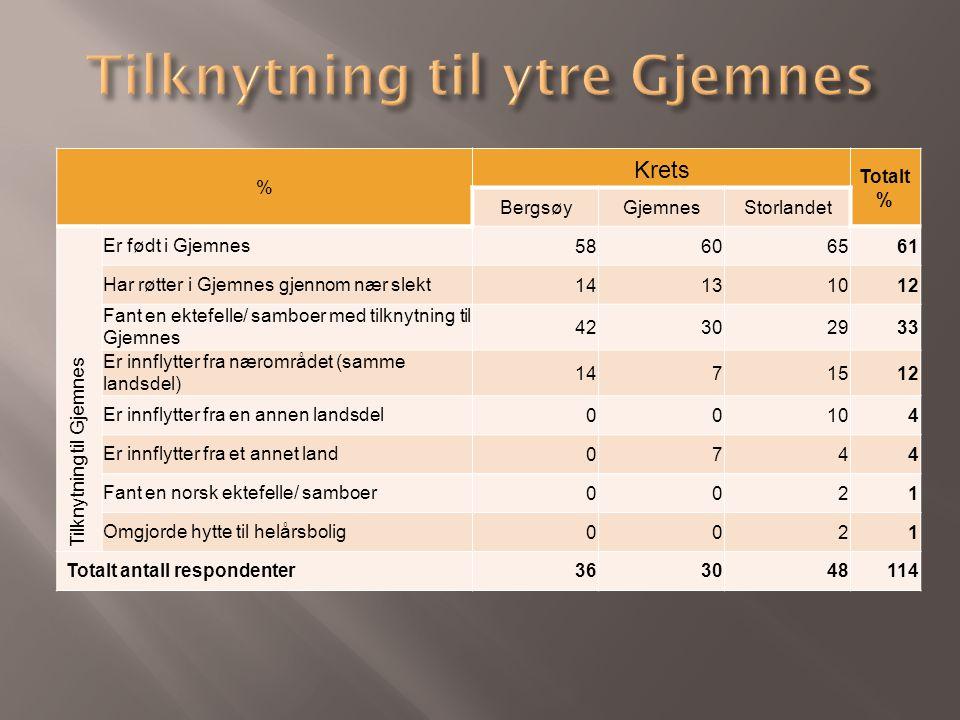 % Krets Totalt % BergsøyGjemnesStorlandet Tilknytning til Gjemnes Er født i Gjemnes58606561 Har røtter i Gjemnes gjennom nær slekt14131012 Fant en ekt