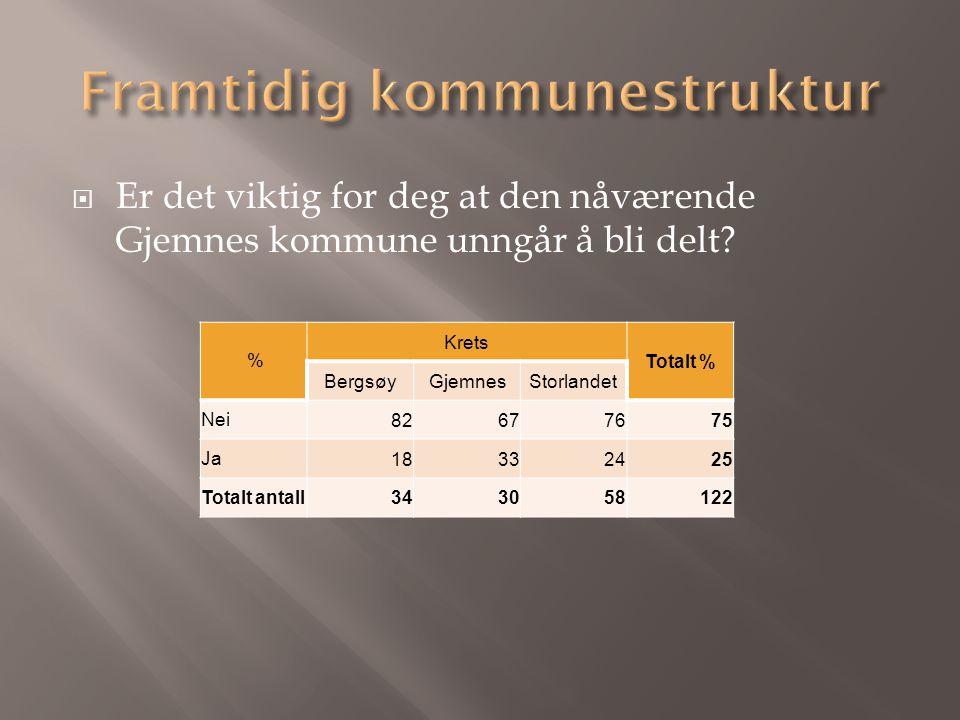  Er det viktig for deg at den nåværende Gjemnes kommune unngår å bli delt? % Krets Totalt % BergsøyGjemnesStorlandet Nei82677675 Ja18332425 Totalt an