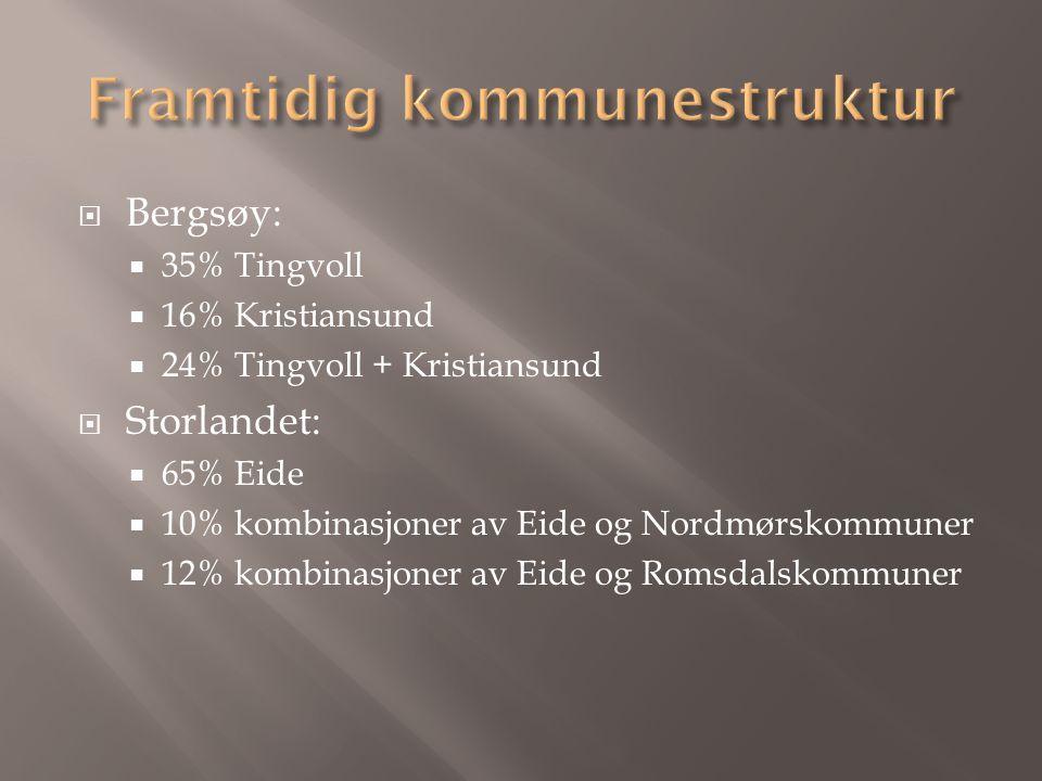 Bergsøy:  35% Tingvoll  16% Kristiansund  24% Tingvoll + Kristiansund  Storlandet:  65% Eide  10% kombinasjoner av Eide og Nordmørskommuner  12% kombinasjoner av Eide og Romsdalskommuner