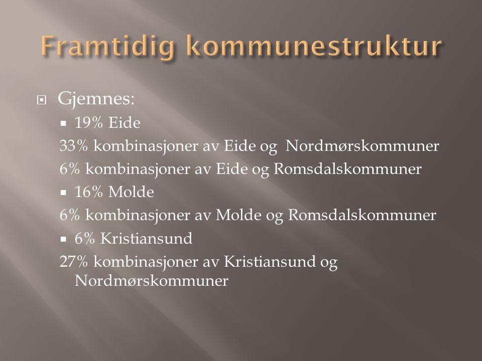 Gjemnes:  19% Eide 33% kombinasjoner av Eide og Nordmørskommuner 6% kombinasjoner av Eide og Romsdalskommuner  16% Molde 6% kombinasjoner av Molde og Romsdalskommuner  6% Kristiansund 27% kombinasjoner av Kristiansund og Nordmørskommuner