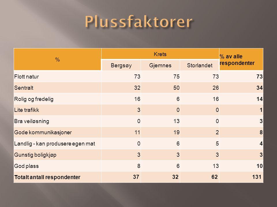 % Krets % av alle respondenter BergsøyGjemnesStorlandet Flott natur737573 Sentralt32502634 Rolig og fredelig166 14 Lite trafikk3001 Bra veiløsning0130