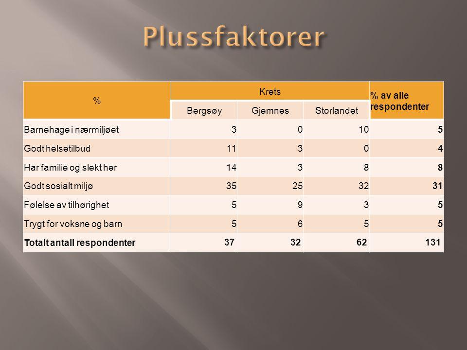 % Krets % av alle respondenter BergsøyGjemnesStorlandet Barnehage i nærmiljøet30105 Godt helsetilbud11304 Har familie og slekt her14388 Godt sosialt m