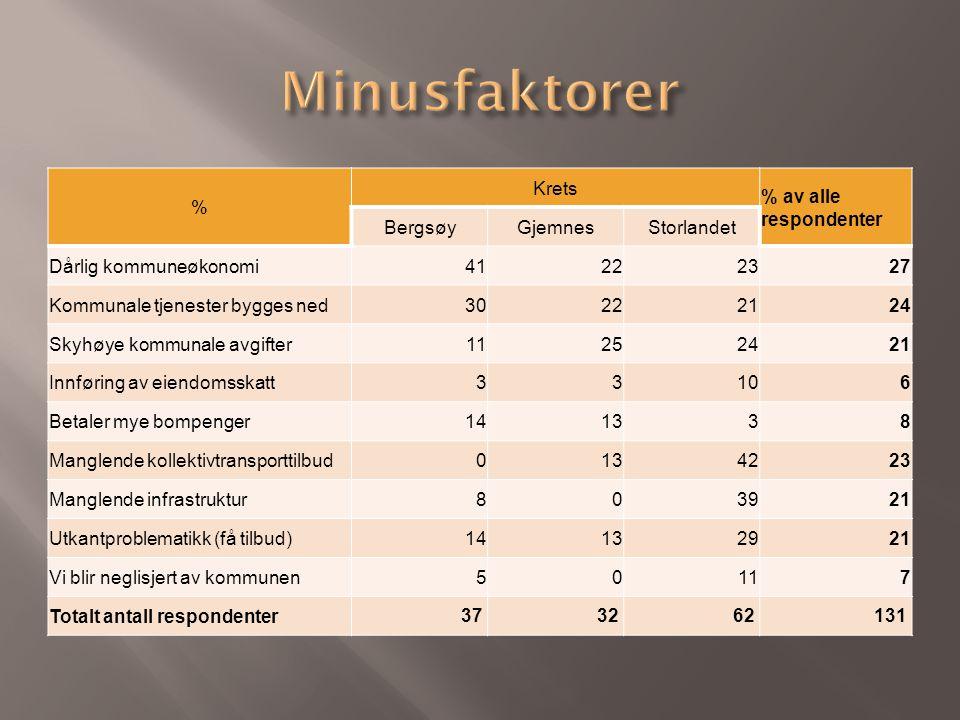 % Krets % av alle respondenter BergsøyGjemnesStorlandet Dårlig kommuneøkonomi41222327 Kommunale tjenester bygges ned30222124 Skyhøye kommunale avgifter11252421 Innføring av eiendomsskatt33106 Betaler mye bompenger141338 Manglende kollektivtransporttilbud0134223 Manglende infrastruktur803921 Utkantproblematikk (få tilbud)14132921 Vi blir neglisjert av kommunen50117 Totalt antall respondenter 373262131