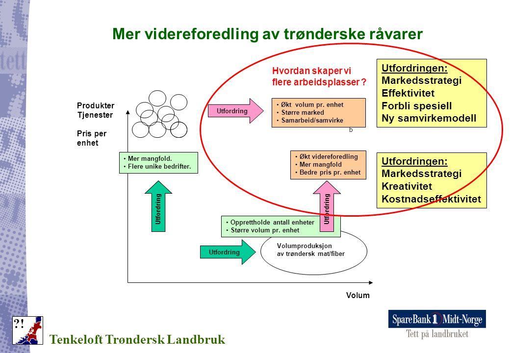 Mer videreforedling av trønderske råvarer Tenkeloft Trøndersk Landbruk ?! Produkter Tjenester Pris per enhet Volum Volumproduksjon av trøndersk mat/fi