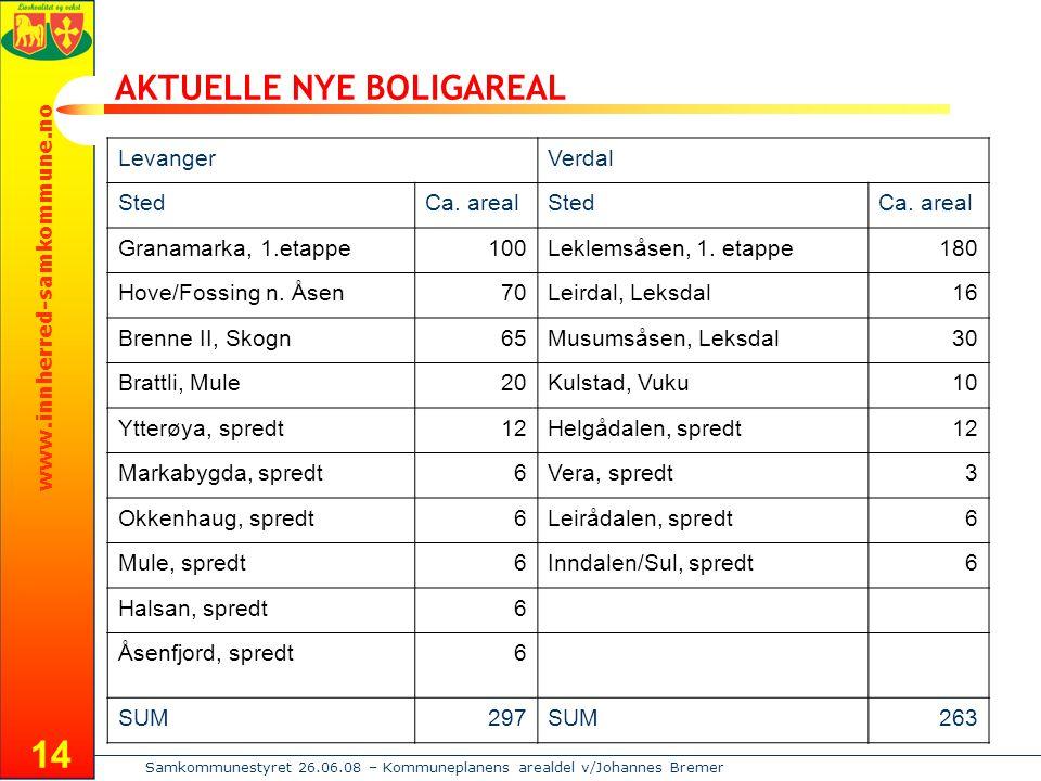 www.innherred-samkommune.no Samkommunestyret 26.06.08 – Kommuneplanens arealdel v/Johannes Bremer 14 AKTUELLE NYE BOLIGAREAL LevangerVerdal StedCa.