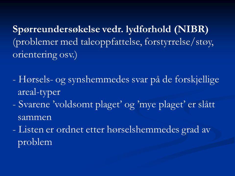 Spørreundersøkelse vedr. lydforhold (NIBR) (problemer med taleoppfattelse, forstyrrelse/støy, orientering osv.) - Hørsels- og synshemmedes svar på de