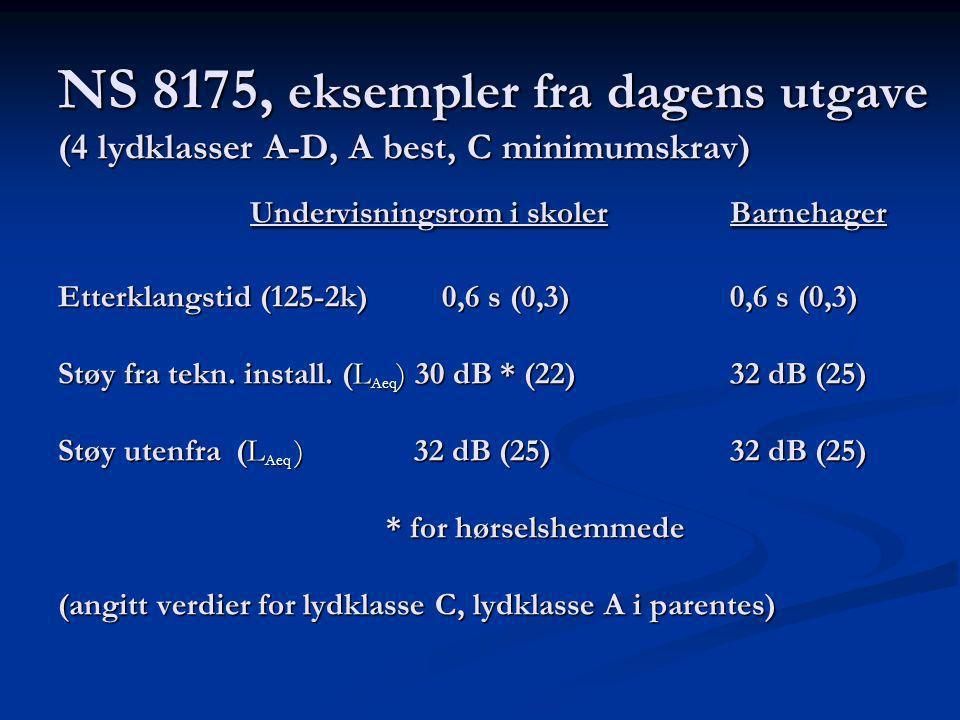 NS 8175, eksempler fra dagens utgave (4 lydklasser A-D, A best, C minimumskrav) Undervisningsrom i skolerBarnehager Etterklangstid (125-2k)0,6 s (0,3)