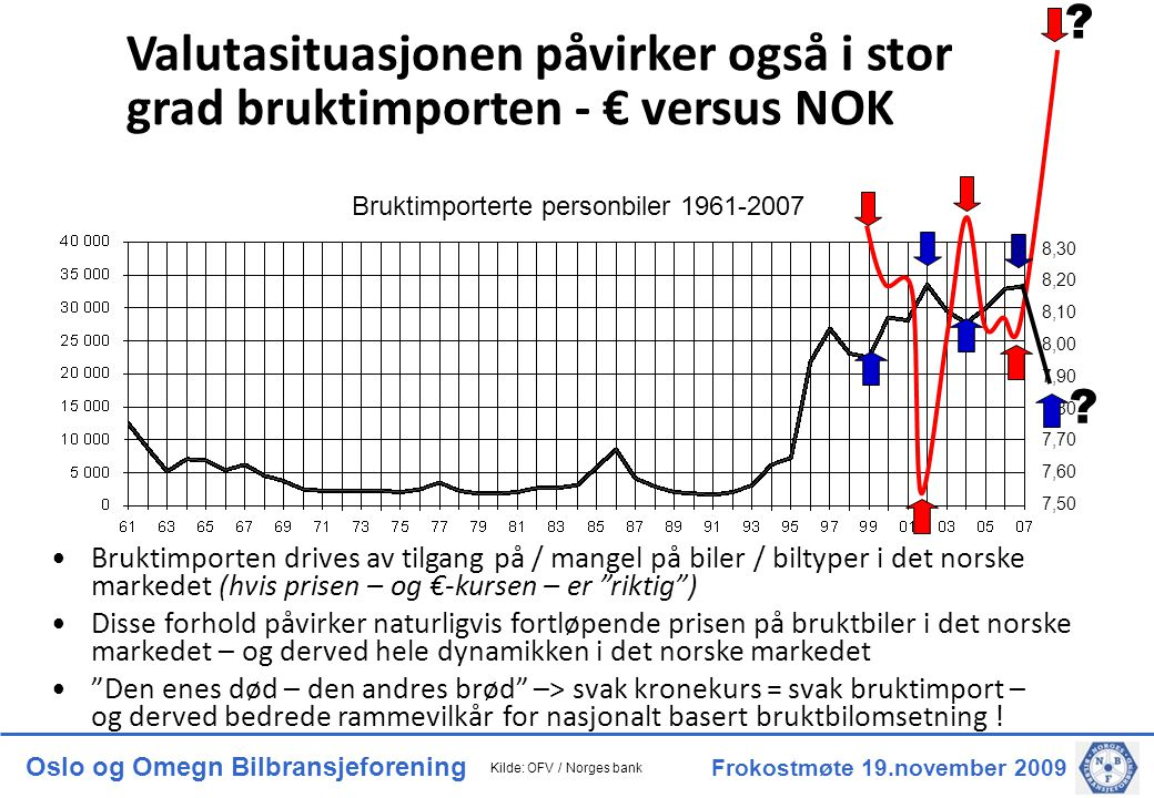 Oslo og Omegn Bilbransjeforening Frokostmøte 19.november 2009 Bruktimporterte personbiler 1961-2007 8,30 8,20 8,10 8,00 7,90 7,80 7,70 7,60 7,50 .