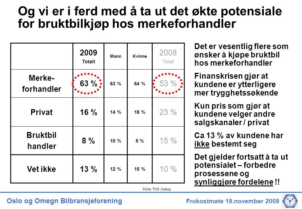 Oslo og Omegn Bilbransjeforening Frokostmøte 19.november 2009 Og vi er i ferd med å ta ut det økte potensiale for bruktbilkjøp hos merkeforhandler 2009 Totalt MannKvinne 2008 Totalt Merke- forhandler 63 % 64 % 53 % Privat16 % 14 %18 % 23 % Bruktbil handler 8 % 10 %5 % 15 % Vet ikke13 % 12 %15 % 10 % Det er vesentlig flere som ønsker å kjøpe bruktbil hos merkeforhandler Finanskrisen gjør at kundene er ytterligere mer trygghetssøkende Kun pris som gjør at kundene velger andre salgskanaler / privat Ca 13 % av kundene har ikke bestemt seg Det gjelder fortsatt å ta ut potensialet – forbedre prosessene og synliggjøre fordelene !.