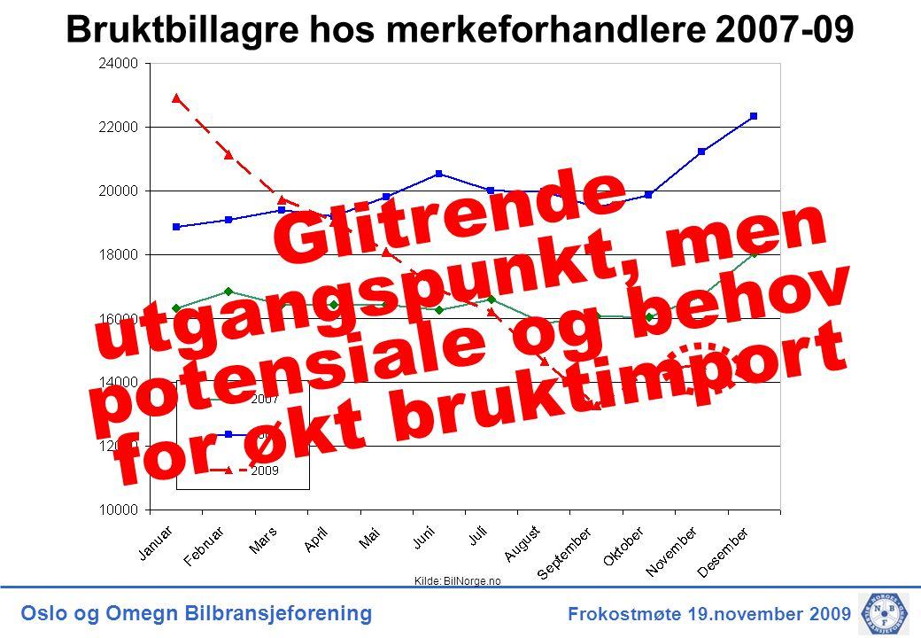 Oslo og Omegn Bilbransjeforening Frokostmøte 19.november 2009 Bruktbillagre hos merkeforhandlere 2007-09 Glitrende utgangspunkt, men potensiale og behov for økt bruktimport Kilde: BilNorge.no