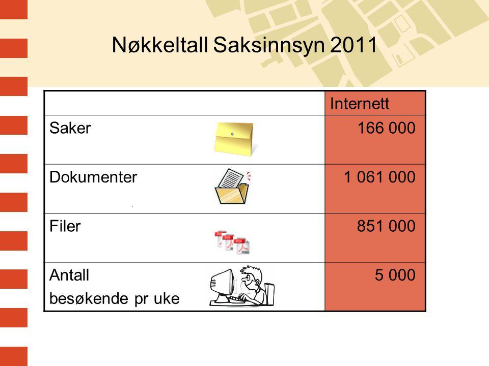 Nøkkeltall Saksinnsyn 2011 Internett Saker 166 000 Dokumenter 1 061 000 Filer 851 000 Antall besøkende pr uke 5 000