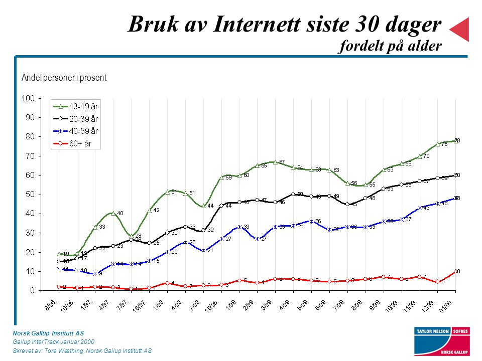 Norsk Gallup Institutt AS Gallup InterTrack Januar 2000 Skrevet av: Tore Wæthing, Norsk Gallup Institutt AS Bruk av Internett siste 30 dager fordelt på alder Andel personer i prosent