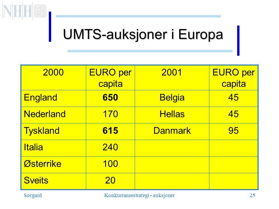 SørgardKonkurransestrategi - auksjoner25 UMTS-auksjoner i Europa 2000EURO per capita 2001EURO per capita England650Belgia45 Nederland170Hellas45 Tyskland615Danmark95 Italia240 Østerrike100 Sveits20