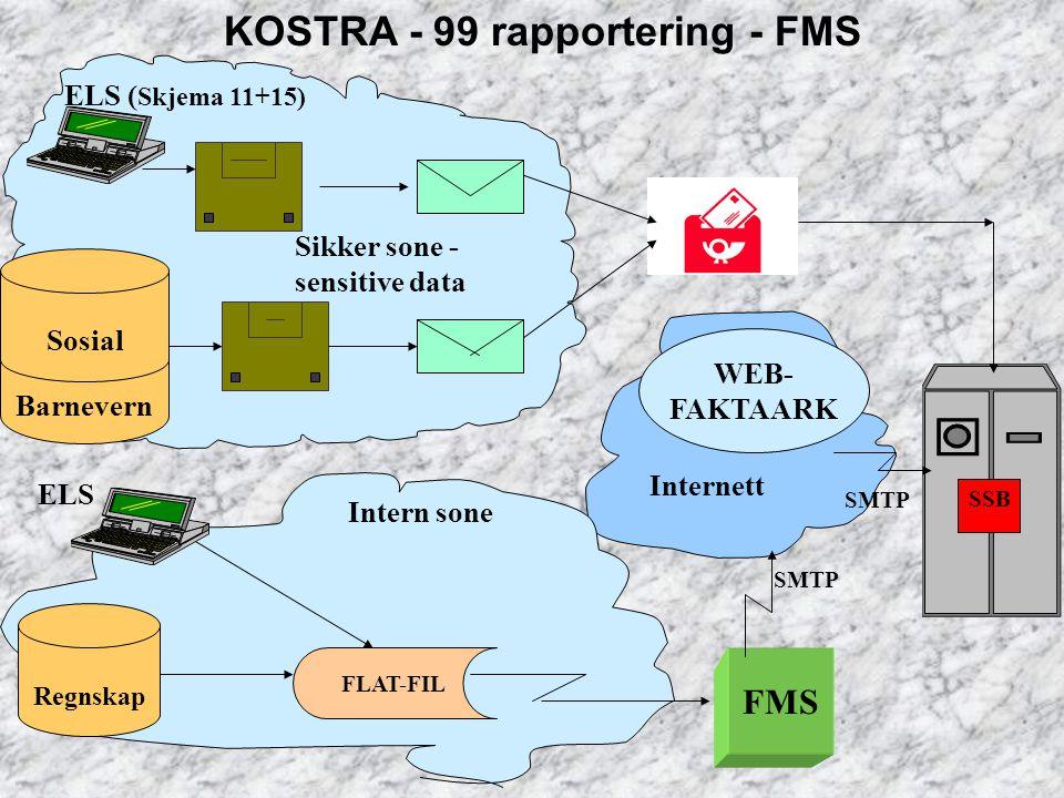 ELS Internett SSB KOSTRA - 99 rapportering - FMS Sikker sone - sensitive data Regnskap SMTP Intern sone Sosial Barnevern Sosial ELS ( Skjema 11+15) FL