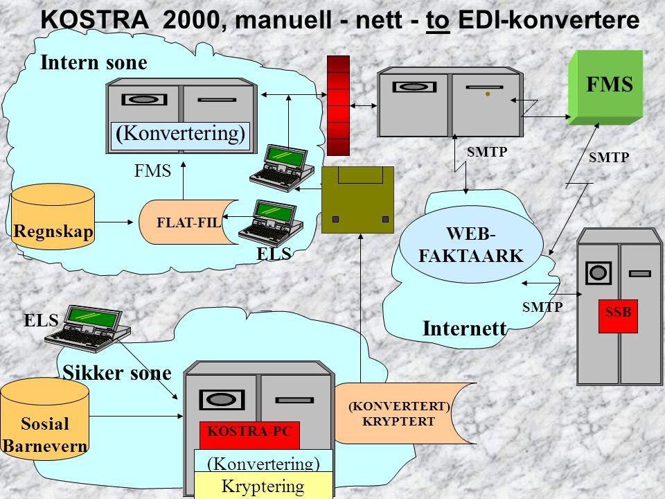 ELS Internett SSB KOSTRA 2000, manuell - nett - to EDI-konvertere Sosial Barnevern SMTP Sikker sone. FMS WEB- FAKTAARK (KONVERTERT) KRYPTERT FMS KOSTR