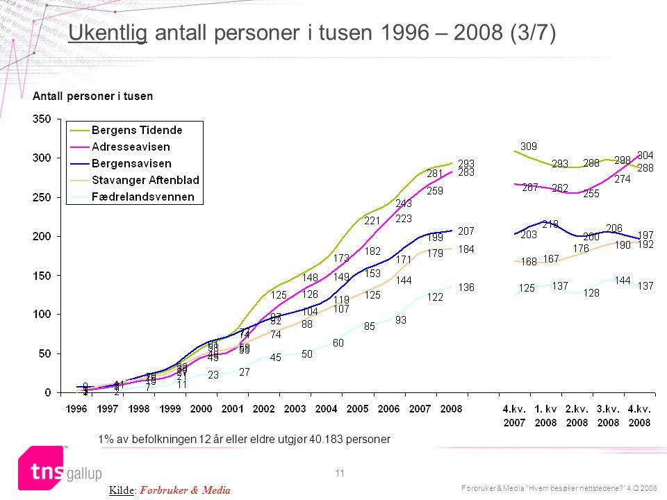 """Forbruker & Media """"Hvem besøker nettstedene?"""" 4.Q 2008 11 Antall personer i tusen Ukentlig antall personer i tusen 1996 – 2008 (3/7) Kilde: Forbruker"""