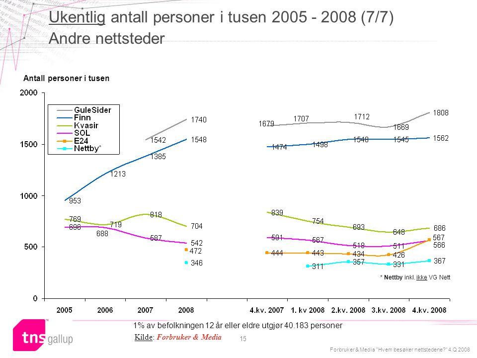"""Forbruker & Media """"Hvem besøker nettstedene?"""" 4.Q 2008 15 Antall personer i tusen Ukentlig antall personer i tusen 2005 - 2008 (7/7) Andre nettsteder"""