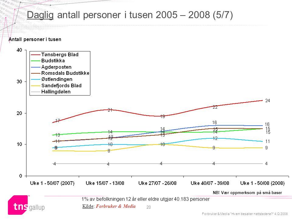 """Forbruker & Media """"Hvem besøker nettstedene?"""" 4.Q 2008 20 Antall personer i tusen Kilde: Forbruker & Media 1% av befolkningen 12 år eller eldre utgjør"""