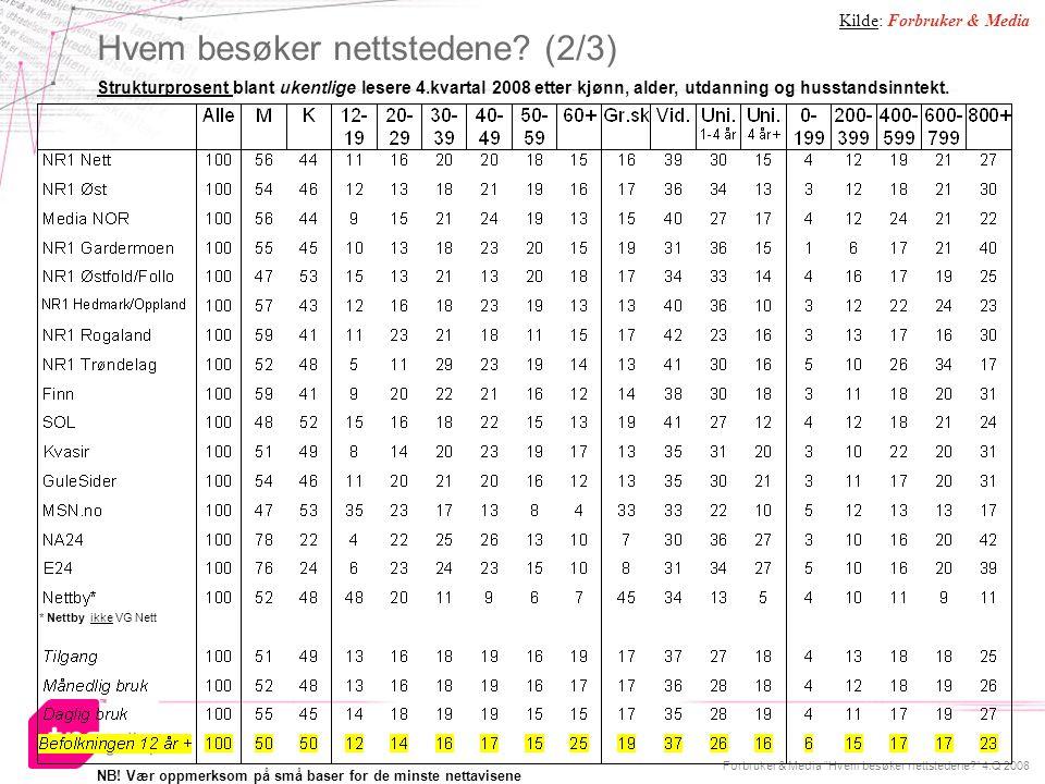 """Forbruker & Media """"Hvem besøker nettstedene?"""" 4.Q 2008 24 Hvem besøker nettstedene? (2/3) Strukturprosent blant ukentlige lesere 4.kvartal 2008 etter"""