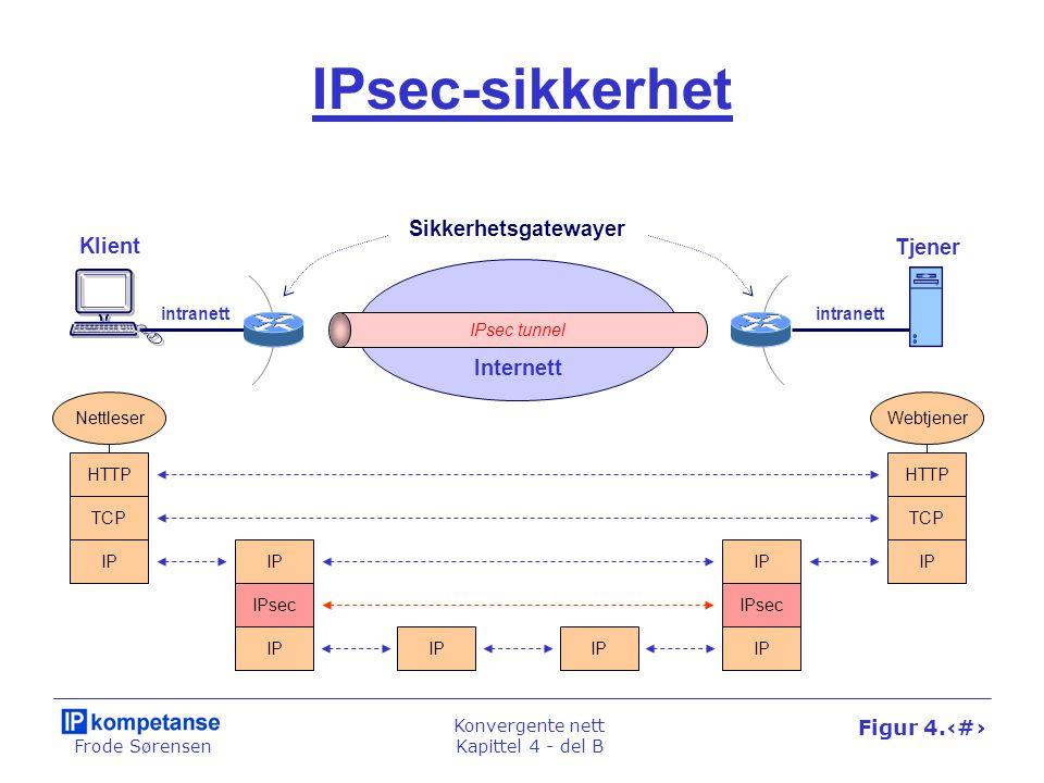 Frode Sørensen Konvergente nett Kapittel 4 - del B Figur 4.38 IPsec-sikkerhet IPsec tunnel HTTP TCP IP HTTP TCP IP Klient IP IPsec IP Tjener Sikkerhet