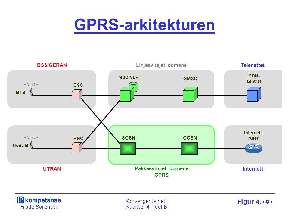 Frode Sørensen Konvergente nett Kapittel 4 - del B Figur 4.42 GPRS-arkitekturen BTS BSC MSC/VLR GMSC Node B RNC SGSNGGSN ISDN- sentral Internett- rute