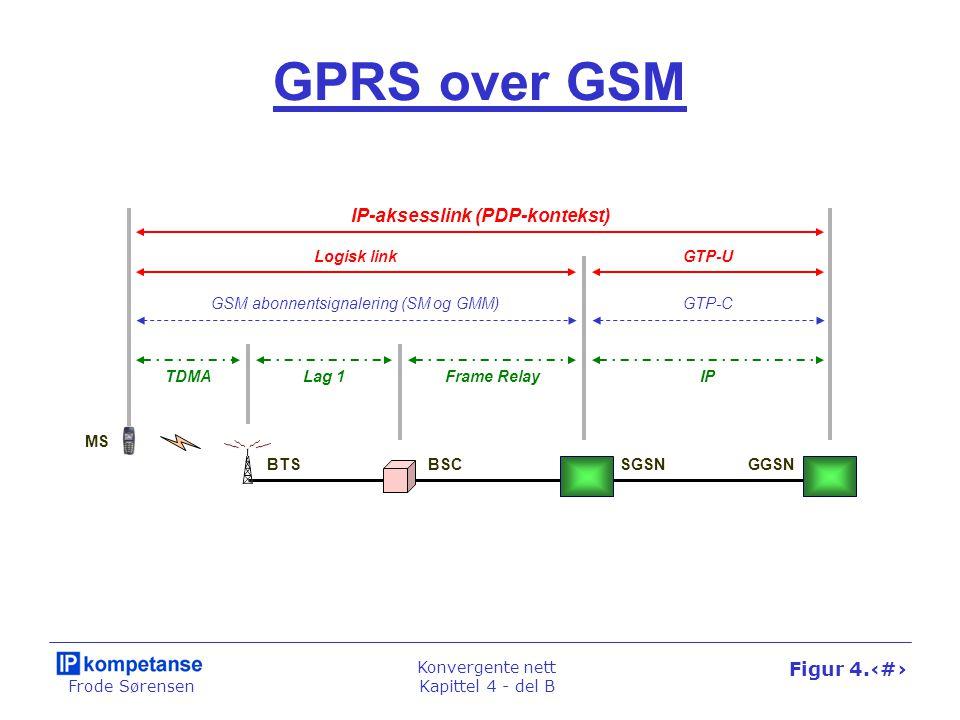 Frode Sørensen Konvergente nett Kapittel 4 - del B Figur 4.43 GPRS over GSM BTSBSC MS GSM abonnentsignalering (SM og GMM) TDMALag 1Frame Relay SGSNGGS