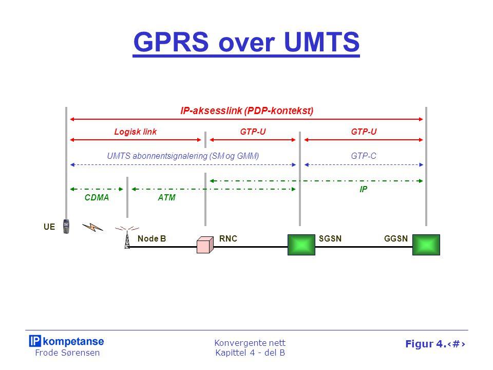 Frode Sørensen Konvergente nett Kapittel 4 - del B Figur 4.44 GPRS over UMTS Node BRNC UE UMTS abonnentsignalering (SM og GMM) CDMAATM SGSNGGSN IP GTP