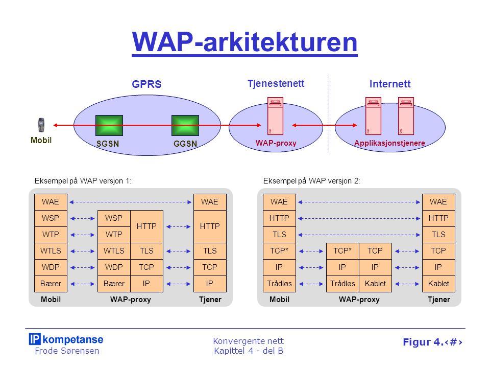 Frode Sørensen Konvergente nett Kapittel 4 - del B Figur 4.46 WAP-arkitekturen Mobil SGSNGGSN GPRS WAP-proxyApplikasjonstjenere Tjenestenett Internett