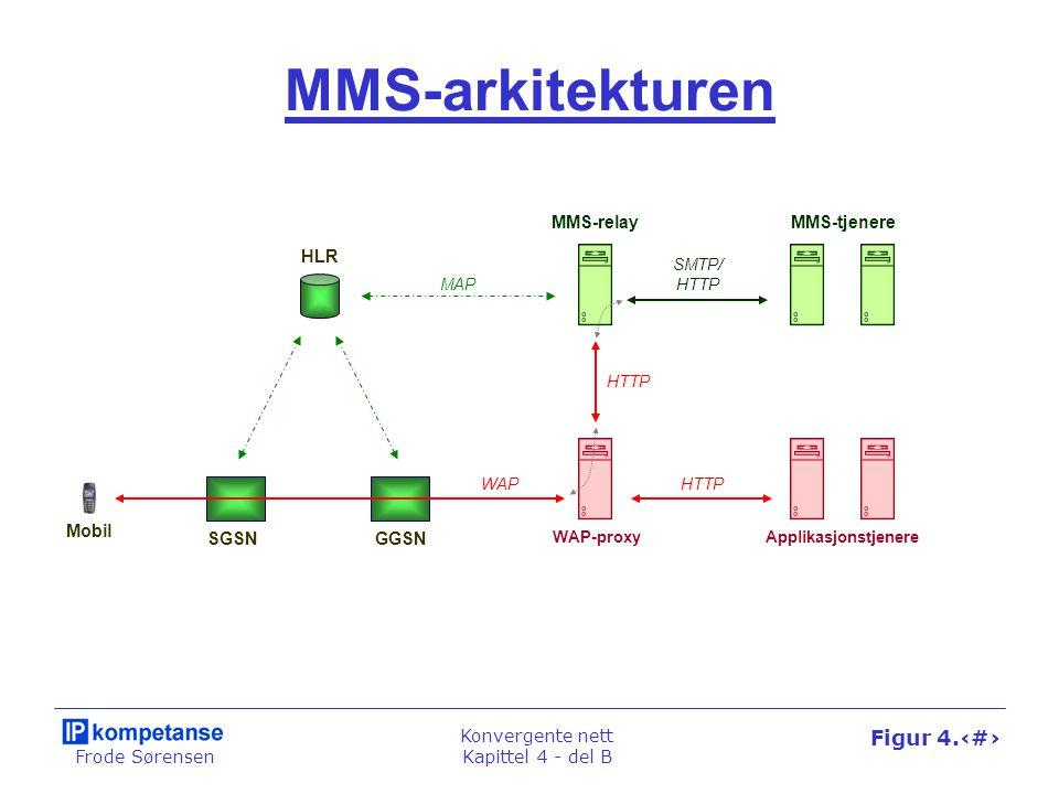 Frode Sørensen Konvergente nett Kapittel 4 - del B Figur 4.47 Applikasjonstjenere MMS-arkitekturen Mobil SGSNGGSN WAP-proxy MMS-relay HLR MAP MMS-tjen