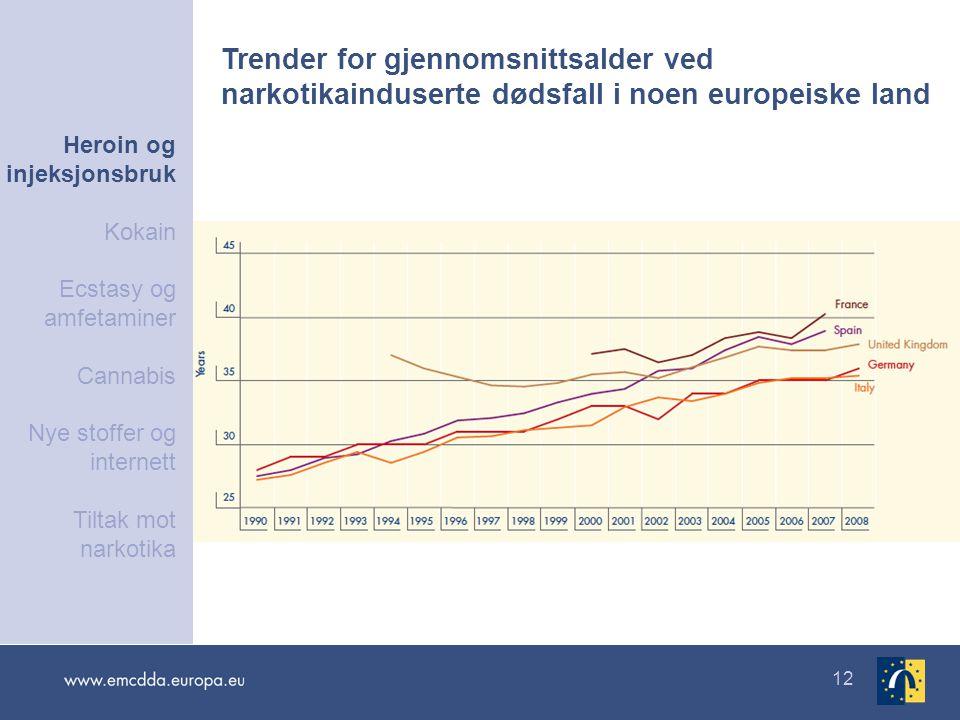 12 Trender for gjennomsnittsalder ved narkotikainduserte dødsfall i noen europeiske land Heroin og injeksjonsbruk Kokain Ecstasy og amfetaminer Cannab