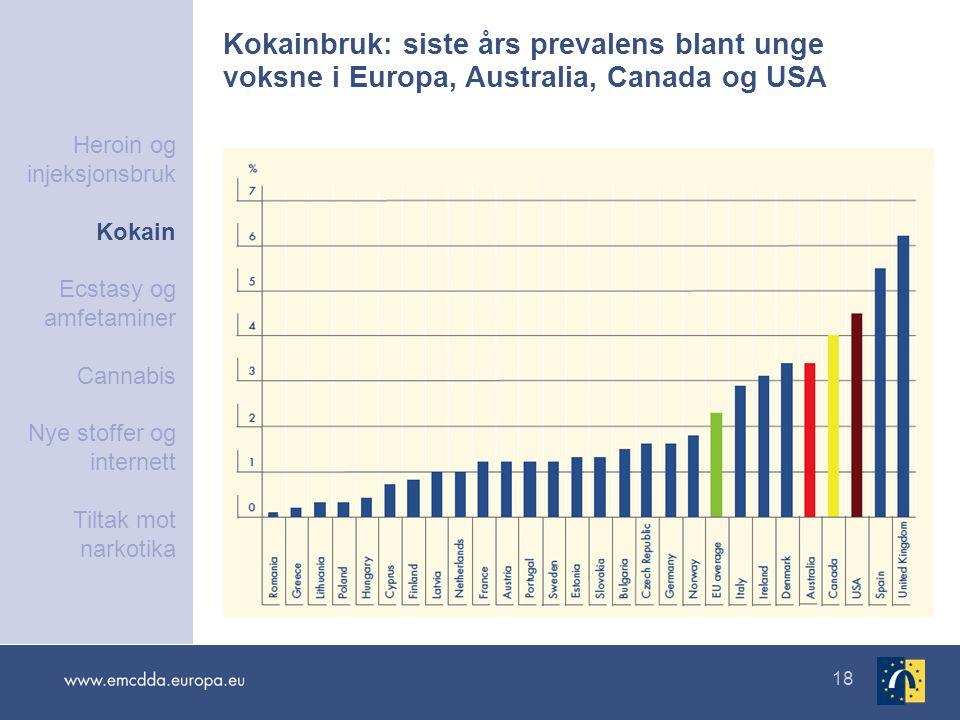 18 Kokainbruk: siste års prevalens blant unge voksne i Europa, Australia, Canada og USA Heroin og injeksjonsbruk Kokain Ecstasy og amfetaminer Cannabi