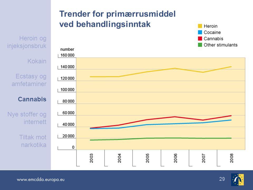 29 Trender for primærrusmiddel ved behandlingsinntak Heroin og injeksjonsbruk Kokain Ecstasy og amfetaminer Cannabis Nye stoffer og internett Tiltak m
