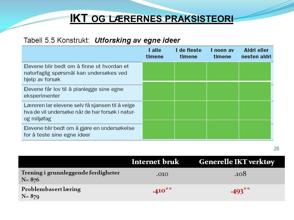 IKT OG LÆRERNES PRAKSISTEORI 26 Tabell 5.5 Konstrukt: Utforsking av egne ideer Internet brukGenerelle IKT verktøy Trening i grunnleggende ferdigheter